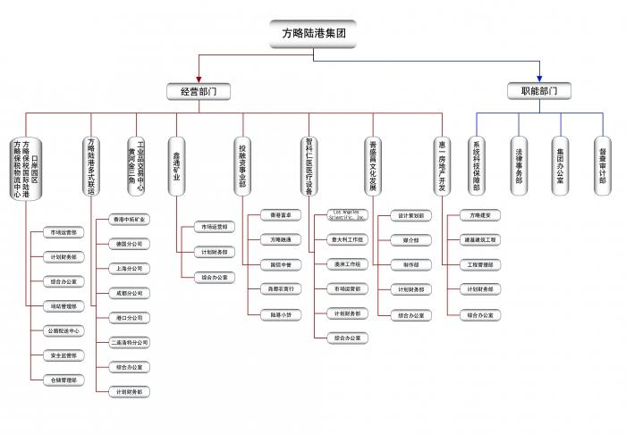 集团组织架构.jpg